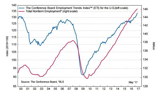 Conference Board: индекс тенденций занятости в США заметно вырос в мае http://прогноз-валют.рф/conference-board-%d0%b8%d0%bd%d0%b4%d0%b5%d0%ba%d1%81-%d1%82%d0%b5%d0%bd%d0%b4%d0%b5%d0%bd%d1%86%d0%b8%d0%b9-%d0%b7%d0%b0%d0%bd%d1%8f%d1%82%d0%be%d1%81%d1%82%d0%b8-%d0%b2-%d1%81%d1%88%d0%b0-%d0%b7-2/  Отчет от Conference Board, показал, что индекс тенденций занятости США, представляющий из себя совокупность индикаторов рынка труда, улучшился по итогам мая.  Согласно данным, апрельский индекс…