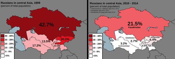 Russians in Central Asia.