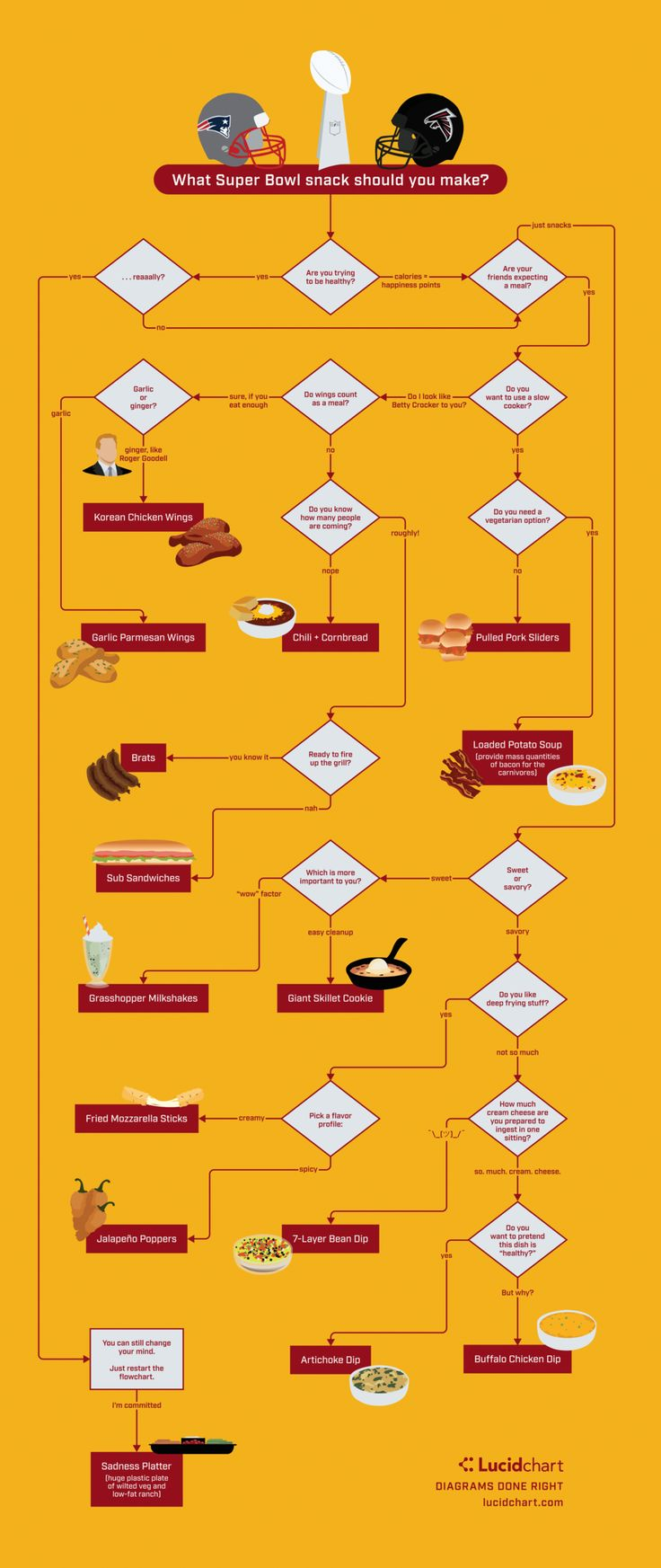 80 best fantastic flowcharts and diagrams images on pinterest take all the stress out of game day an awesome flowchart on the huffington post nvjuhfo Images