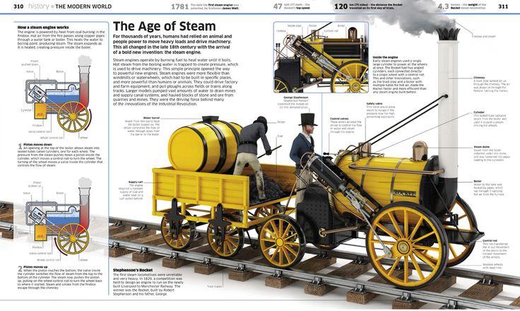 Dorling Kindersley   Knowledge Encyclopedia   Illustration   Stephenson's Rocket   Stas3dArt   London.