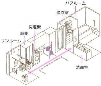 理想的な水回り 脱衣場と洗面が別 ランドリースペースとサンルームあり