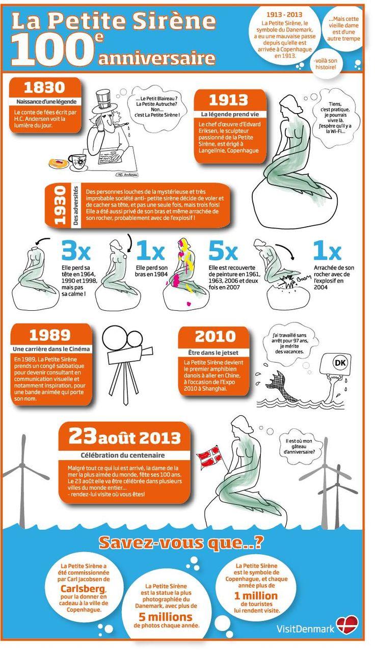 Infographie humoristique du Tourisme Danois à destination du grand public. Complétée d'un concours via Twitter et Instagram.
