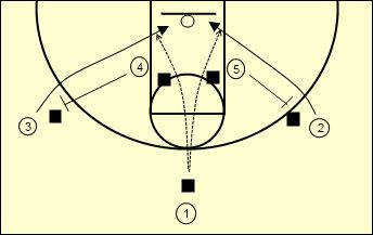 Basketball Drills for Kids by Hall of Fame Coach Houle Easy Set Play for Youth Basketball - Double Backdoor Screen