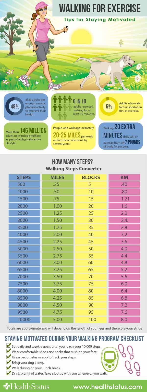 Step counters do that, but they don't measure distance, this table can help you equate distance with steps.   To find out how many calories you burn walking, go to our calculator.