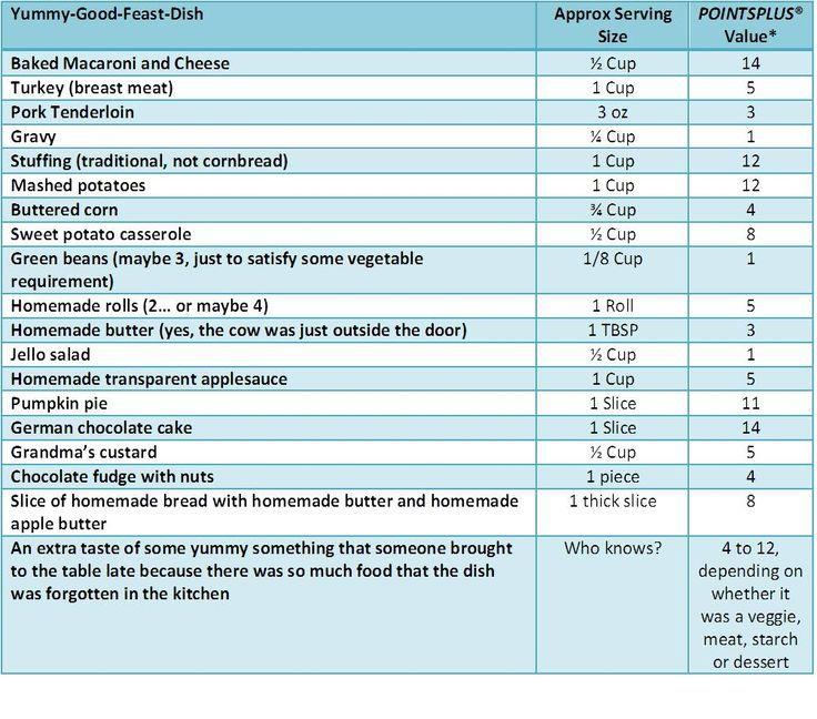 Best 25 weight watchers points chart ideas on pinterest weight