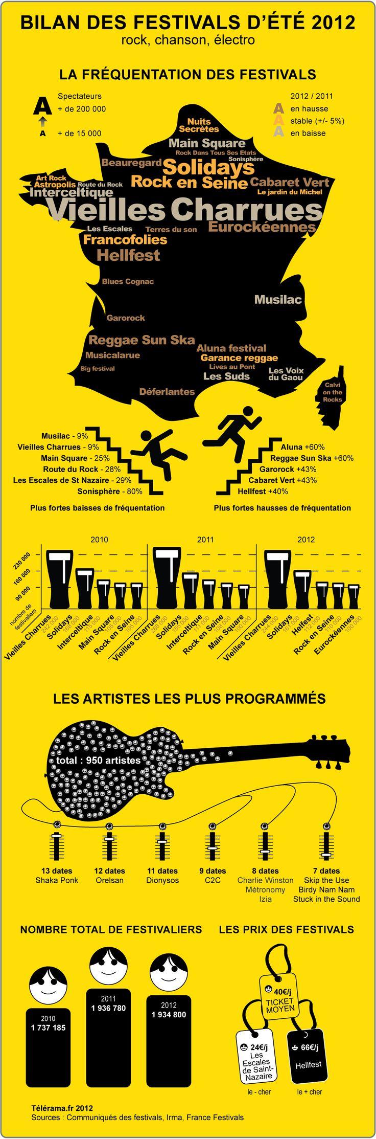 Infographie : le bilan des festivals d'été 2012 - Musiques - Télérama.fr Infographics - French music festivals for summer 2012