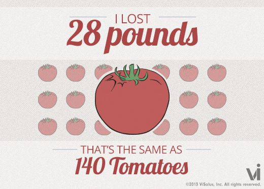 I lost 28 pounds! That is the same as 140 tomatoes.