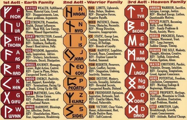 Norse+Runes+And+Their+Meanings | all the runes and their meanings all of which are available check back ...