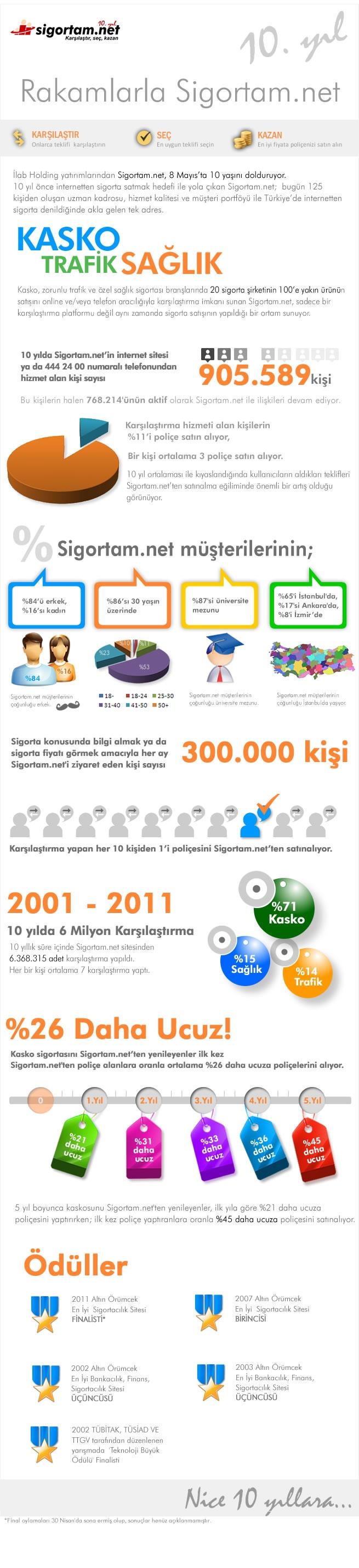 sigortam.net