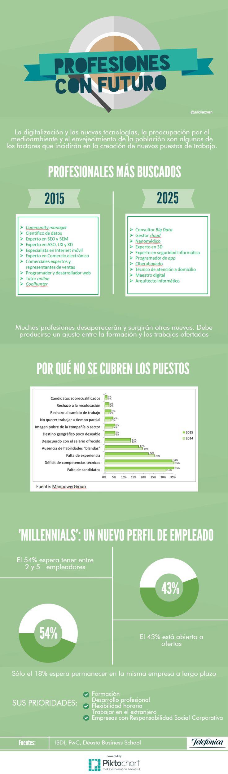 Hola: Una infografía sobre las Profesiones con futuro. Vía Un saludo