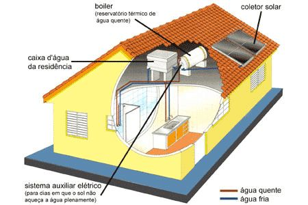 Aquecedores de Água: a Gás, Solar e Elétrico!