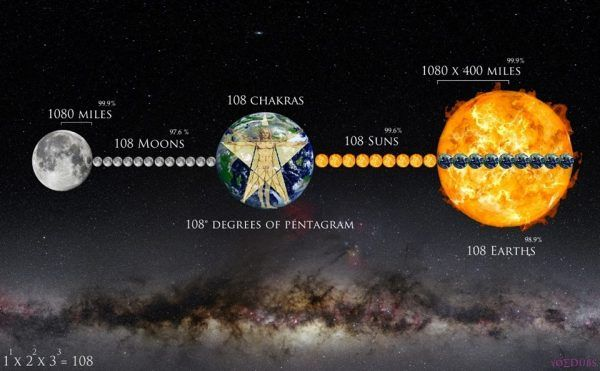 The Distance Between Moon and Earth and Sun