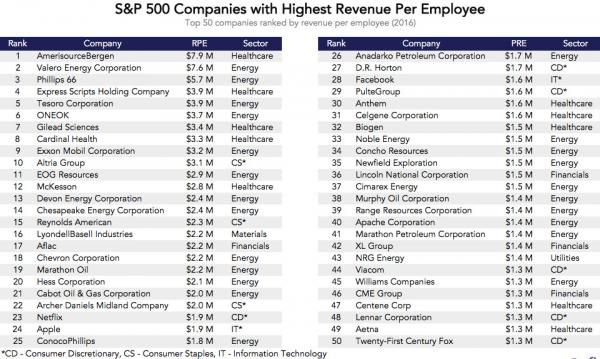Which Companies Have The Highest Revenue Per Employee? http://betiforexcom.livejournal.com/24281208.html  Authored by Ilya Levtov via Priceonomics.com,For many companies, the biggest cost is talent. This is especially true of Silicon Valley, where companies sell clicks and digital goods that do not have any material cost. So which companies' workforces are able to generate the most revenue?We decided to analyze every company in the Standard & Poor's 500 Index to see which ones had the…