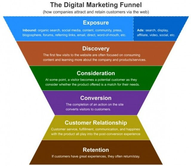 Life After Conversion - Increasing Customer Lifetime Value - The Digital Marketing Funnel