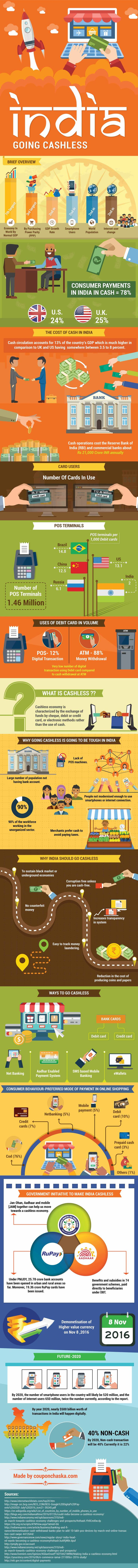 Future and Scope of Cashless Economy in India