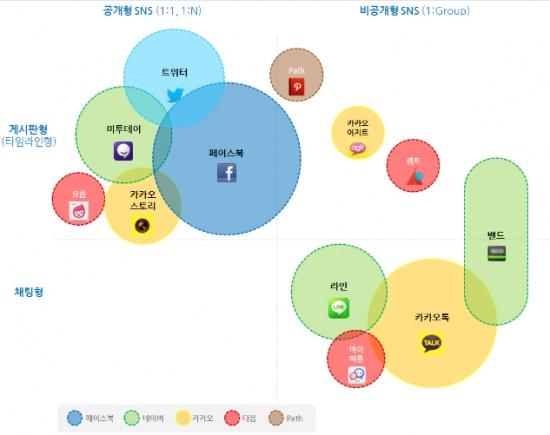 SNS 포지셔닝 맵이 눈길~      UX의 눈으로 NHN Band를 바라보다 | Tech IT! | All about IT Trend