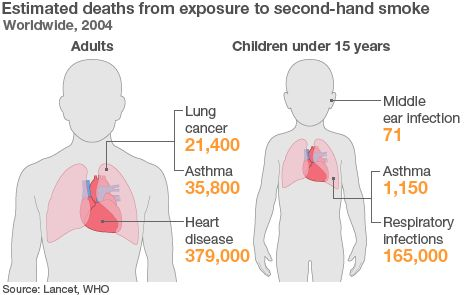 Passive smoking 'kills 600,000' worldwide - The first global study into the effects of passive smoking has estimated it causes 600,000 deaths every year.  One-third of those killed are children, often exposed to smoke at home, the World Health Organization (WHO) suggested.
