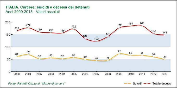 """Dossier: """"Morire di #carcere"""""""