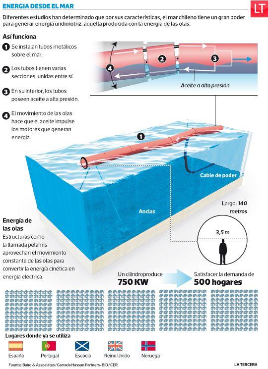 Gobierno inicia estudios para explotación de energía de las olas. #Chile 2014