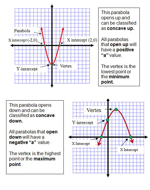 8 Best Quadratic Equations Images On Pinterest Equation Systems