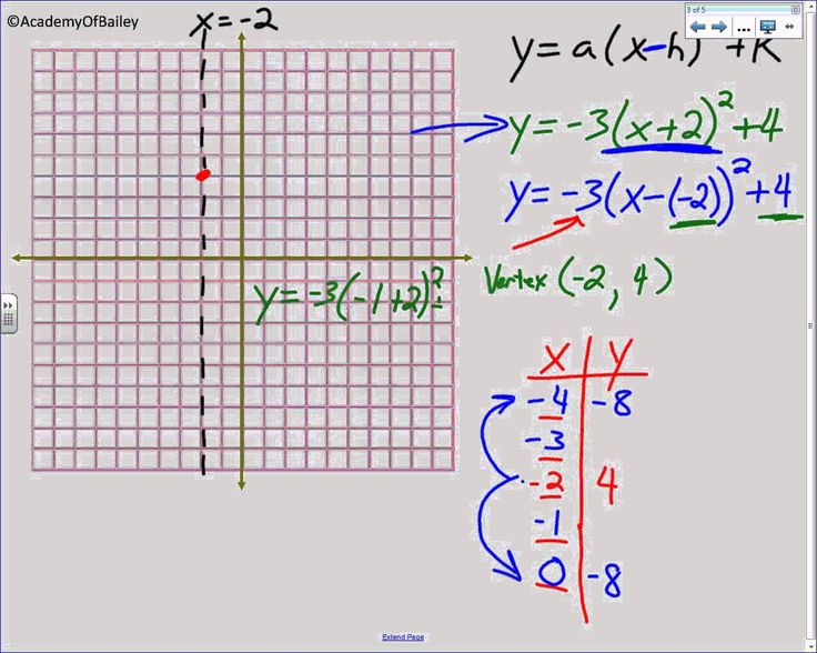 4.2A Graphing Quadratic Equations in Vertex Form