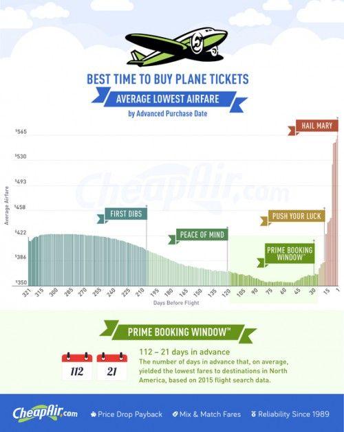 Ways to Save Money on Flights