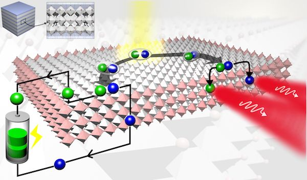 https://cleantechnica.com/2017/03/10/surprise-new-2-d-perovskite-solar-cell-exceeds-expectations-solar-cell-efficiency/