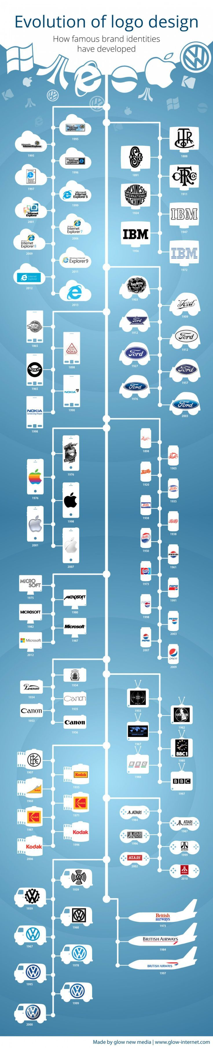 Infographic: The evolution of logo design