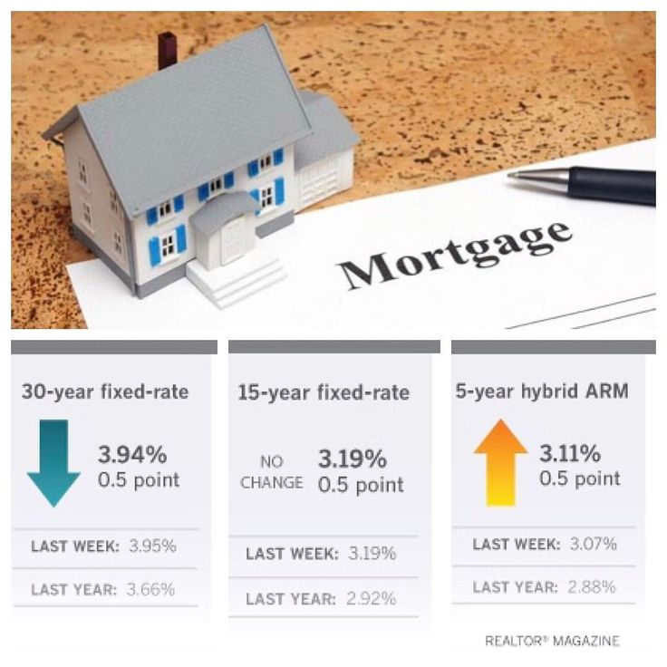 The 30-year fixed-rate mortgage inched lower for the third consecutive week continuing to fall under 4 percent. Freddie Mac reports the following national averages with mortgage rates for the week ending June 1: 30-year fixed-rate mortgages averaged 3.94 percent with an average 0.5 point dropping from last weeks 3.95 percent average. Last year at this time 30-year rates averaged 3.66 percent. 15-year fixed-rate mortgages averaged 3.19 percent with an average 0.5 point holding the same…
