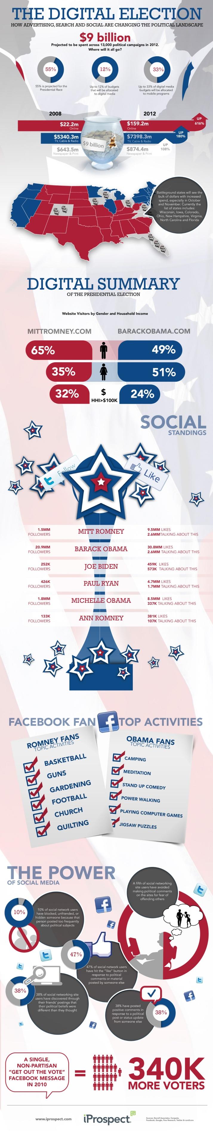 Infografía sobre la Campaña elecciones USA 2012:Perfil de los seguidores de los candidatos en las redes sociales (Obama Romney)