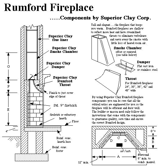 Fireplace Construction Details and Dimensions | fireplace with no kit prefab components for rumford style fireplaces