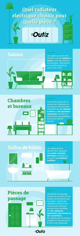 quel radiateur pour une chambre finest radiateur chambre chambre coucher rnovation des. Black Bedroom Furniture Sets. Home Design Ideas