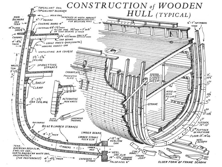 Ship+Hull+Plans ... ship hull | Ship Schematics, Cutaways, & Diagrams ...