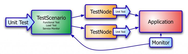 Unit testing is essential for verification of code produced during the coding phase and hence the goal is to test the internal logic of modules.