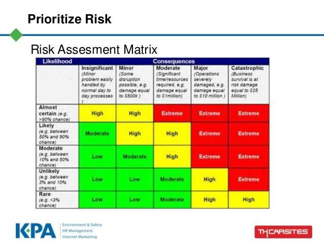 Risk Management Plan Example Risk Management Plan Example Risk Management Management
