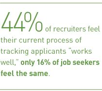 Talent Management   Bridging Gaps between Recruiters and Job Seekers Is Critical to Successful Talent Acquisition