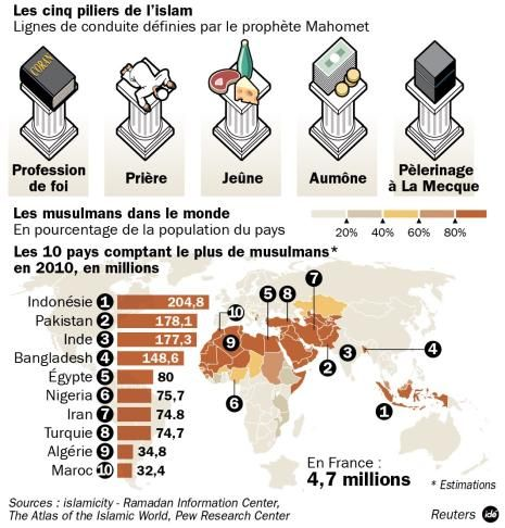 Extrêmement Plus de 25 idées uniques dans la catégorie Piliers de l'islam sur  HR57