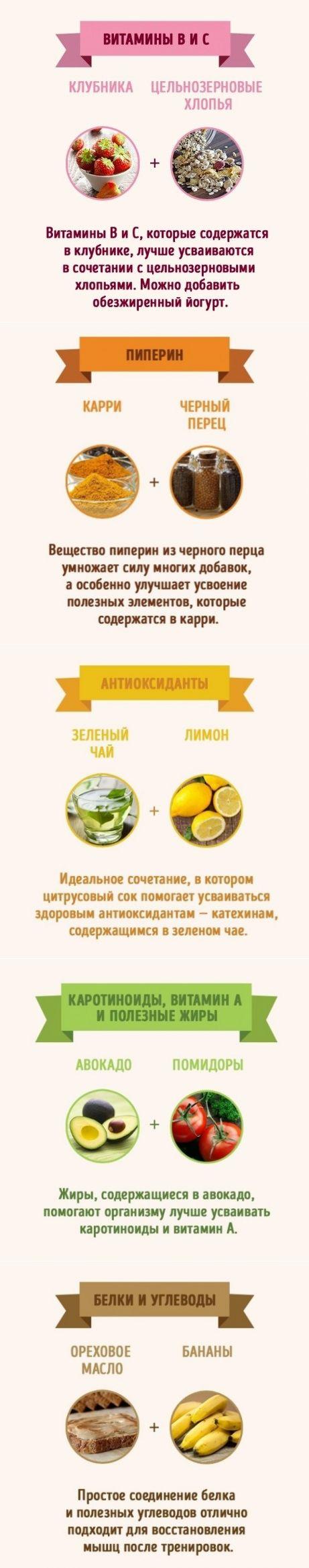 Умножение витаминов: самые полезные сочетания продуктов — Полезные советы 2