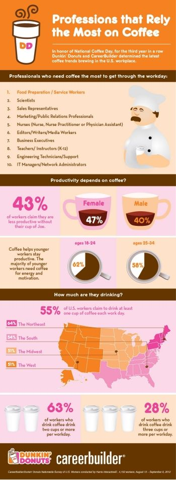 #Infographic - Professionals that rely the most on coffee. Did your profession make the list?