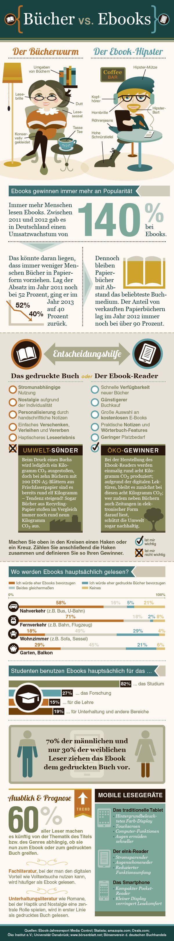 Buecher vs. Ebooks | Mo Büdinger