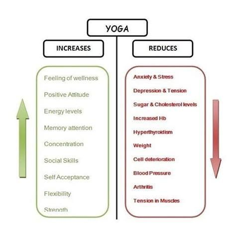 yoga benefits informative speech Below is an essay on informative speech on nutrition from anti essays, your source for research papers, essays, and term paper examples  c benefits of.