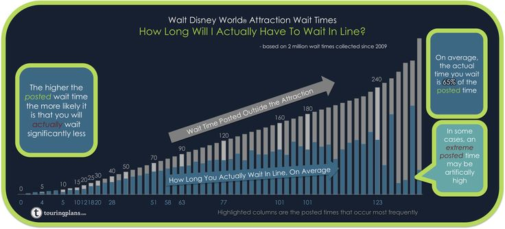 How Posted Wait Times Compare To Your Actual Wait In Line (A Word from Our Sponsors) by Fred Hazelton