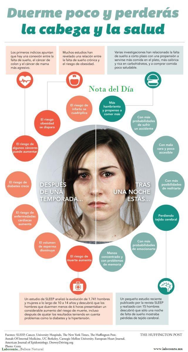 Consecuencias de dormir poco o mal  La falta de horas de sueño tiene consecuencias muy evidentes durante el día. Algunas de ellas son la tendencia a dormirse a todas horas, los cambios repentinos de humor, tristeza, irritabilidad, actitud pesimista y aumento del estrés y la ansiedad. Diversas pruebas para estudiar la falta de sueño durante varios días dieron  ... Ver más — https://www.facebook.com/LabcconteMexico/photos/a.517413648279986.108880.510021449019206/774906515864030/?type=1&theater
