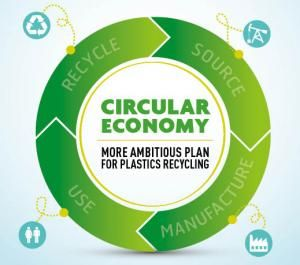Raissa's Blog - Best of Health, Fitness, Business and Entertainment : Challenges Faced by the Plastic Industry