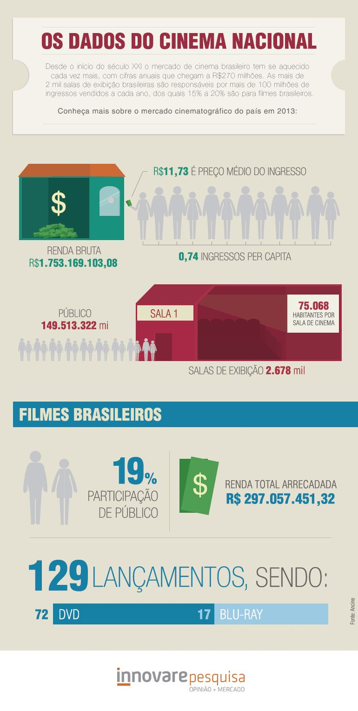 #cinema #cinemabrasileiro #brasil #brasileiro #cinemanacional #publico #ingresso #retomada #dvd #bluray #exibicao #cinematografico #pesquisa #innovare #innovarepesquisa