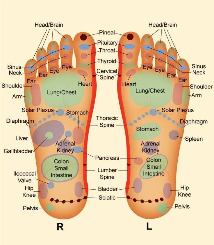 Foot orgasm spot