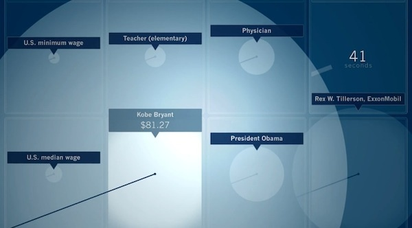 60 Seconds Of Salary: Kobe Bryant, President Obama, US Min And Average Wage - DesignTAXI.com