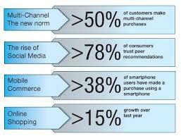 #MultiChannel to #OmniChannel #Retail #Analysis #mafash14 #bocconi #sdabocconi #mooc #w5