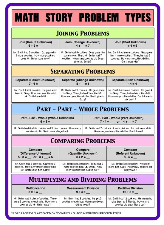 Math Problem Types - Cognitively Guided Instruction