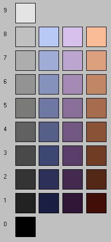 Understanding Value Contrast:  So when we think about our value contrast – it is the contrast between our lightest and darkest values.  So taking the scales pictured here what is the most similar lightness and/or darkness to your hair, eyes and skin colours?  If they are 3 or less apart – you are low value contrast.  If they are 3-6 apart – you are medium contrast.  If you are more than 6 apart you are high contrast. (thank you Imogen Lamport!)